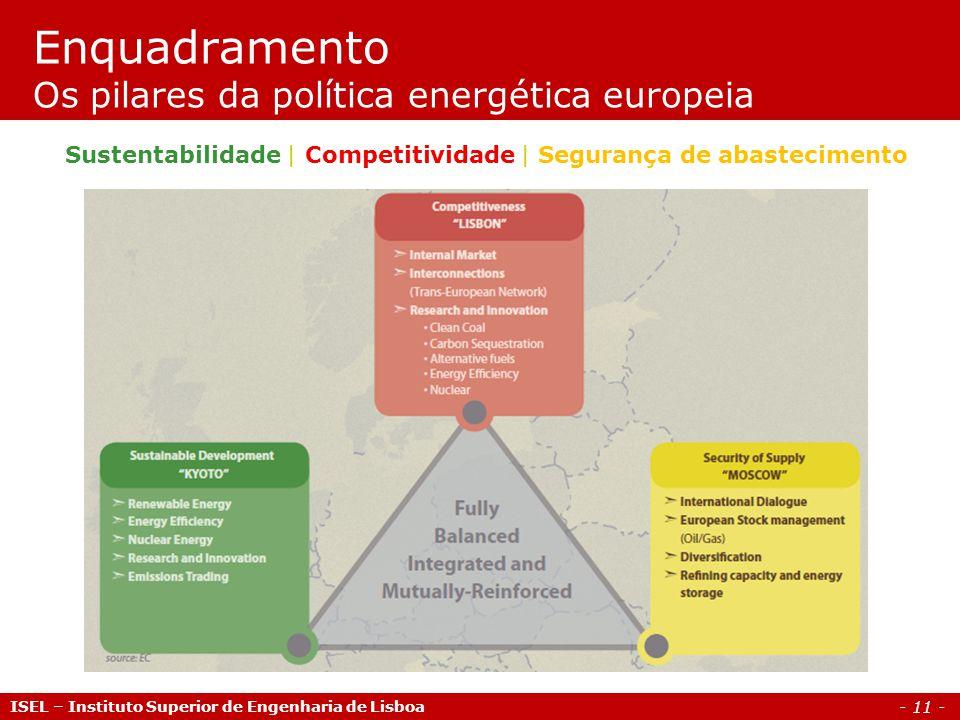 - 11 - ISEL – Instituto Superior de Engenharia de Lisboa Enquadramento Os pilares da política energética europeia Sustentabilidade | Competitividade | Segurança de abastecimento