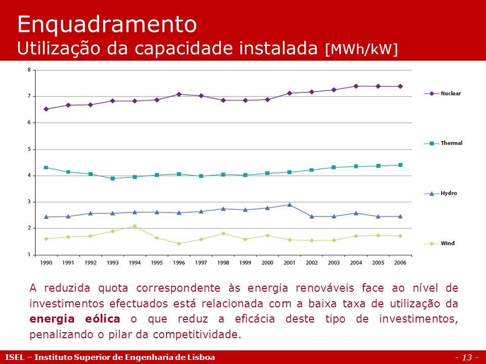 - 13 - ISEL – Instituto Superior de Engenharia de Lisboa Enquadramento Utilização da capacidade instalada [MWh/kW] A reduzida quota correspondente às
