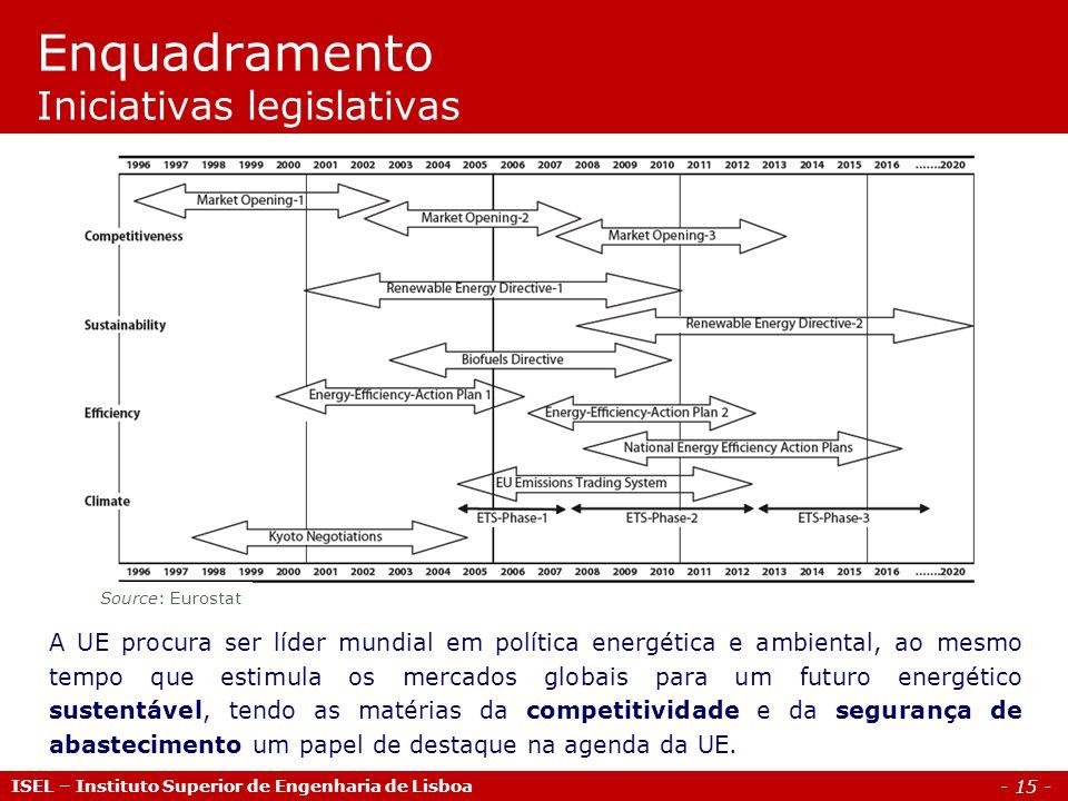 - 15 - ISEL – Instituto Superior de Engenharia de Lisboa Enquadramento Iniciativas legislativas Source: Eurostat A UE procura ser líder mundial em pol