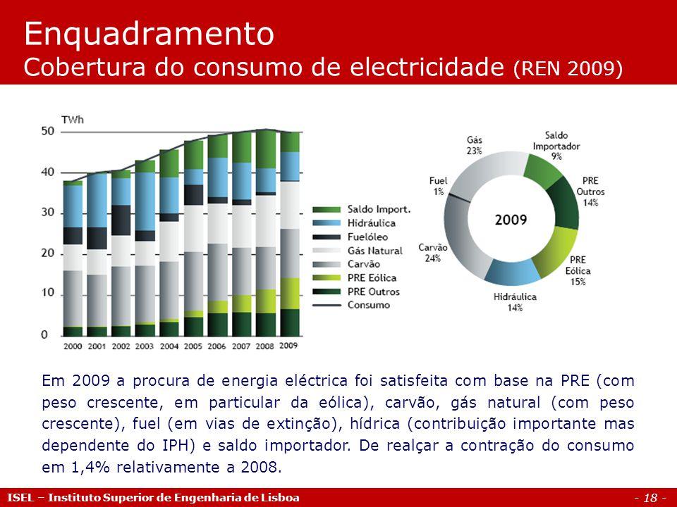 - 18 - ISEL – Instituto Superior de Engenharia de Lisboa Enquadramento Cobertura do consumo de electricidade (REN 2009) Em 2009 a procura de energia eléctrica foi satisfeita com base na PRE (com peso crescente, em particular da eólica), carvão, gás natural (com peso crescente), fuel (em vias de extinção), hídrica (contribuição importante mas dependente do IPH) e saldo importador.