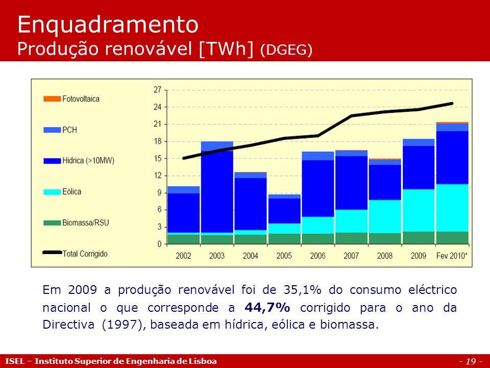 - 19 - ISEL – Instituto Superior de Engenharia de Lisboa Enquadramento Produção renovável [TWh] (DGEG) Em 2009 a produção renovável foi de 35,1% do consumo eléctrico nacional o que corresponde a 44,7% corrigido para o ano da Directiva (1997), baseada em hídrica, eólica e biomassa.