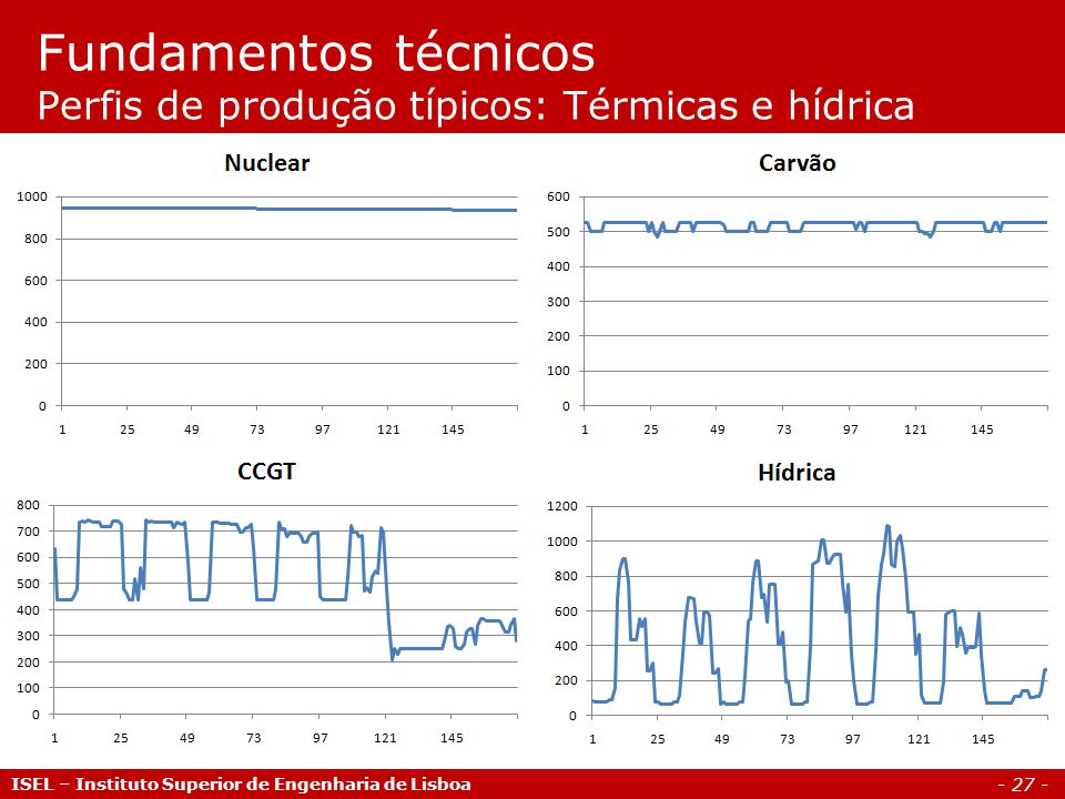 - 27 - ISEL – Instituto Superior de Engenharia de Lisboa Fundamentos técnicos Perfis de produção típicos: Térmicas e hídrica