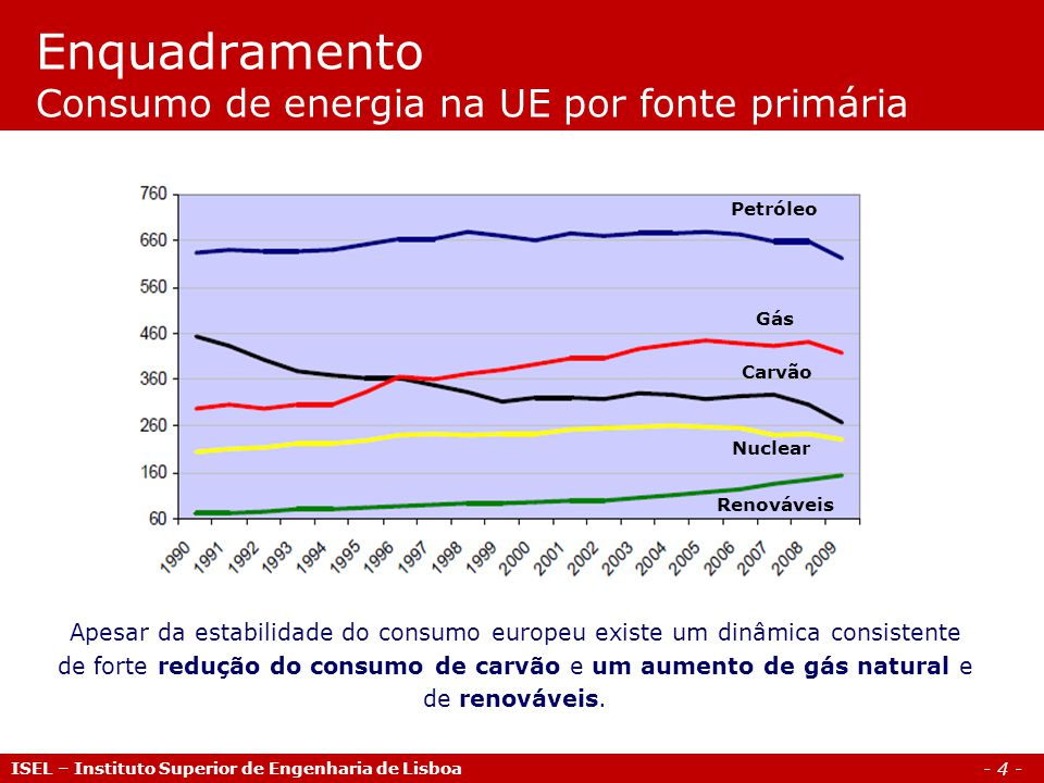 - 4 - ISEL – Instituto Superior de Engenharia de Lisboa Enquadramento Consumo de energia na UE por fonte primária Apesar da estabilidade do consumo europeu existe um dinâmica consistente de forte redução do consumo de carvão e um aumento de gás natural e de renováveis.