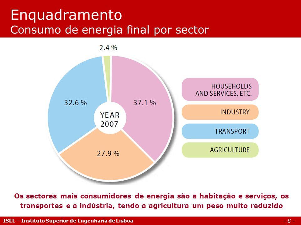 - 8 - ISEL – Instituto Superior de Engenharia de Lisboa Enquadramento Consumo de energia final por sector Os sectores mais consumidores de energia são