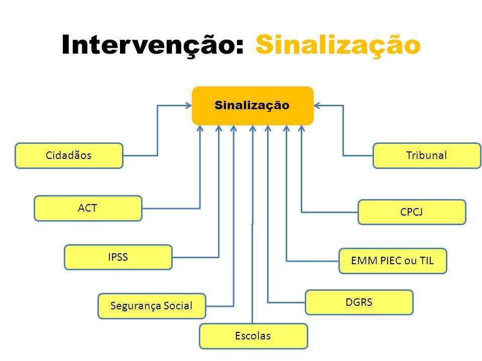 Intervenção: Sinalização Sinalização Tribunal CPCJ EMM PIEC ou TIL DGRS Escolas Segurança Social IPSS ACT Cidadãos