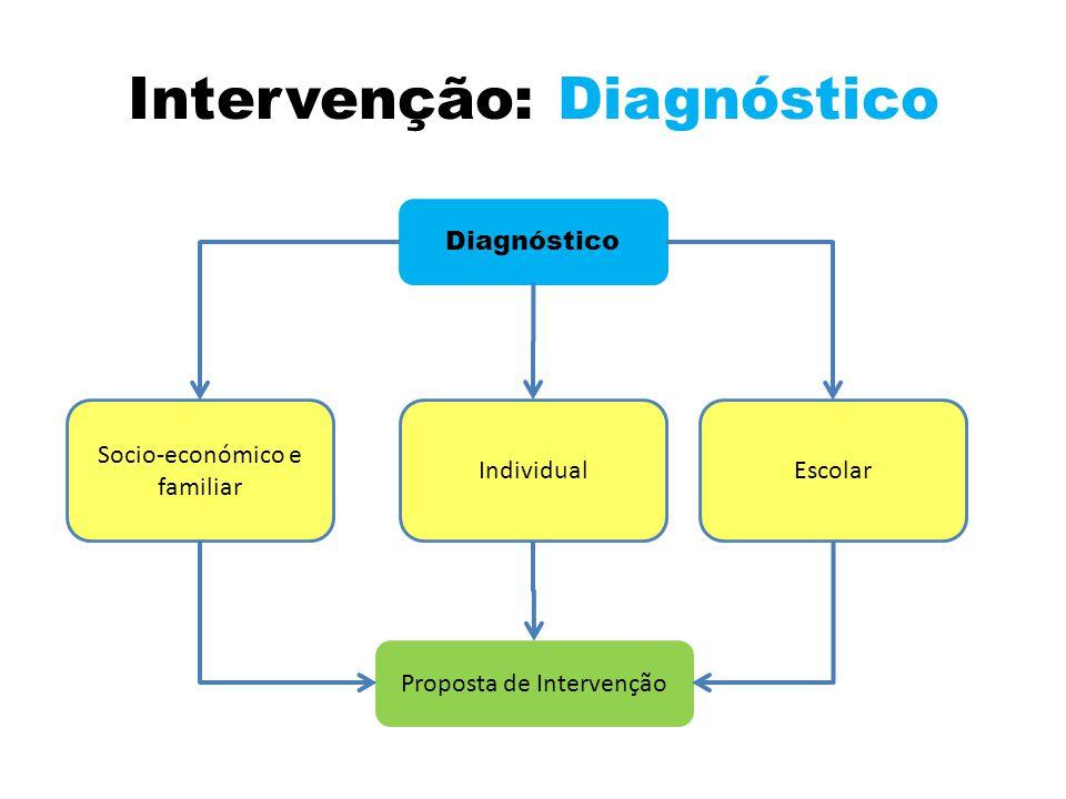 Intervenção: Diagnóstico Diagnóstico Socio-económico e familiar IndividualEscolar Proposta de Intervenção