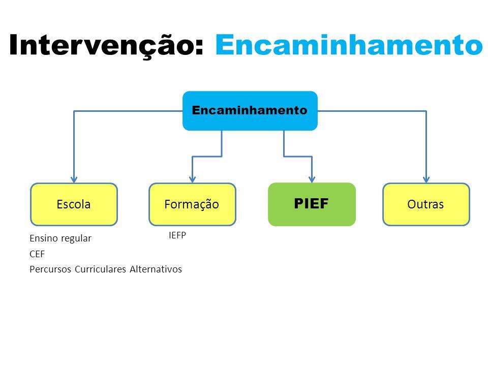 Intervenção: Encaminhamento Ensino regular CEF Percursos Curriculares Alternativos Encaminhamento EscolaFormação PIEF Outras IEFP