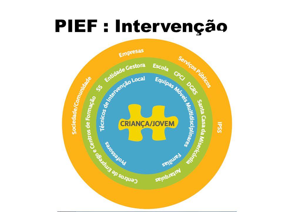 PIEF : Intervenção