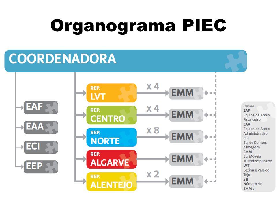 Organograma PIEC