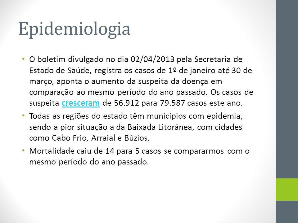 O boletim divulgado no dia 02/04/2013 pela Secretaria de Estado de Saúde, registra os casos de 1º de janeiro até 30 de março, aponta o aumento da susp