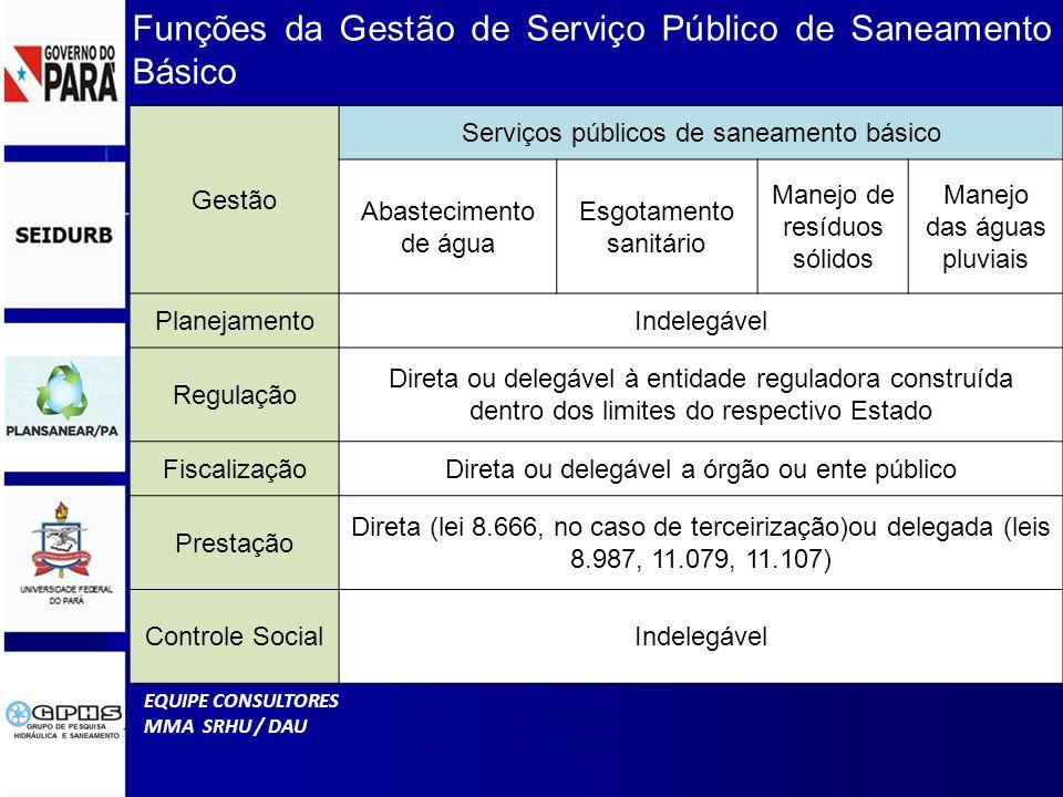Gestão Serviços públicos de saneamento básico Abastecimento de água Esgotamento sanitário Manejo de resíduos sólidos Manejo das águas pluviais PlanejamentoIndelegável Regulação Direta ou delegável à entidade reguladora construída dentro dos limites do respectivo Estado FiscalizaçãoDireta ou delegável a órgão ou ente público Prestação Direta (lei 8.666, no caso de terceirização)ou delegada (leis 8.987, 11.079, 11.107) Controle SocialIndelegável Funções da Gestão de Serviço Público de Saneamento Básico EQUIPE CONSULTORES MMA SRHU / DAU
