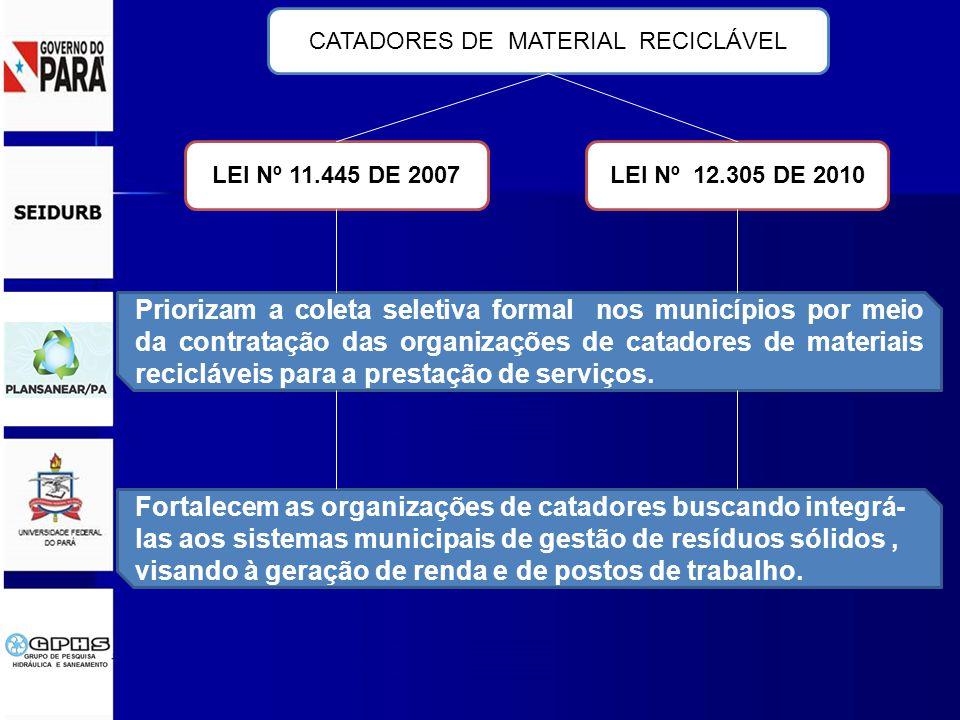 LEI Nº 11.445 DE 2007LEI Nº 12.305 DE 2010 CATADORES DE MATERIAL RECICLÁVEL Priorizam a coleta seletiva formal nos municípios por meio da contratação das organizações de catadores de materiais recicláveis para a prestação de serviços.