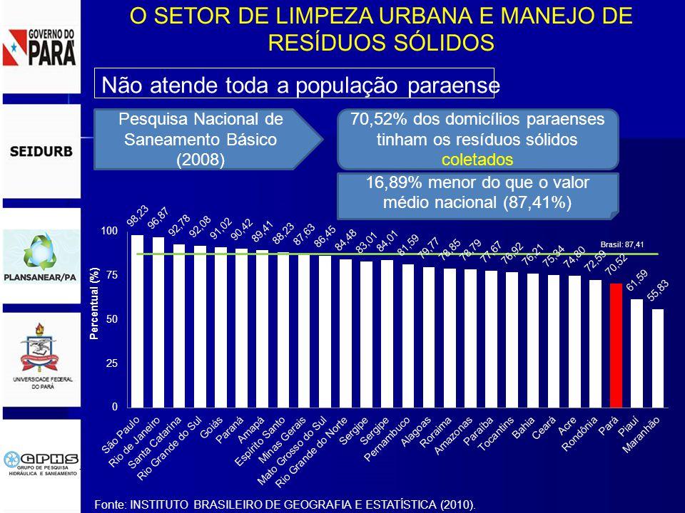 O SETOR DE LIMPEZA URBANA E MANEJO DE RESÍDUOS SÓLIDOS Não atende toda a população paraense Pesquisa Nacional de Saneamento Básico (2008) 70,52% dos domicílios paraenses tinham os resíduos sólidos coletados 16,89% menor do que o valor médio nacional (87,41%) Fonte: INSTITUTO BRASILEIRO DE GEOGRAFIA E ESTATÍSTICA (2010).