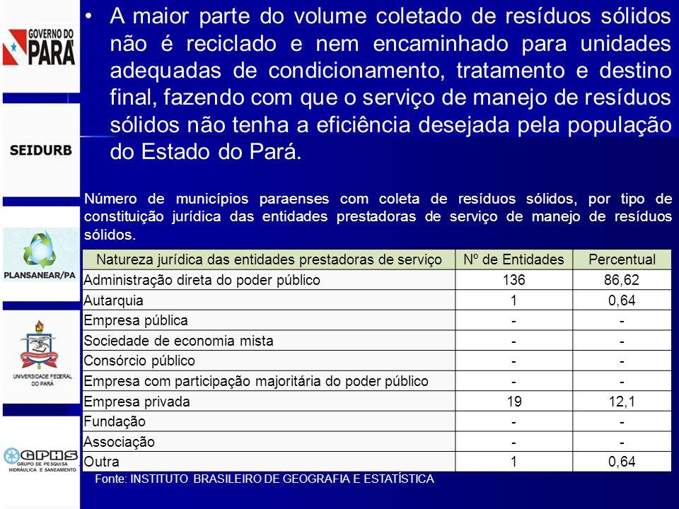 A maior parte do volume coletado de resíduos sólidos não é reciclado e nem encaminhado para unidades adequadas de condicionamento, tratamento e destino final, fazendo com que o serviço de manejo de resíduos sólidos não tenha a eficiência desejada pela população do Estado do Pará.