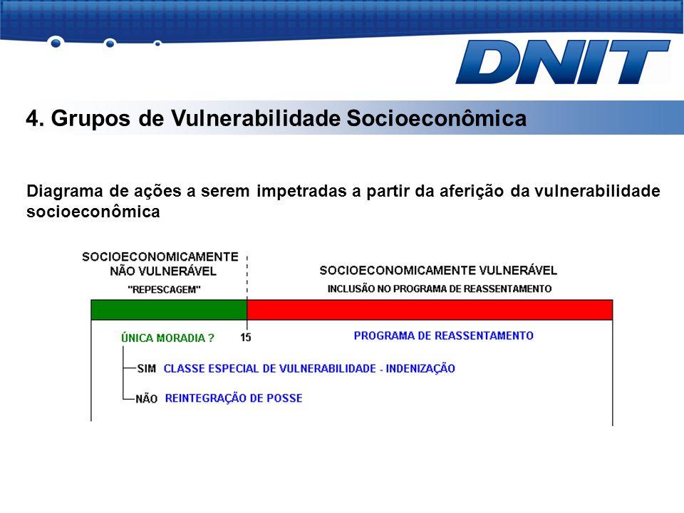 4. Grupos de Vulnerabilidade Socioeconômica Diagrama de ações a serem impetradas a partir da aferição da vulnerabilidade socioeconômica