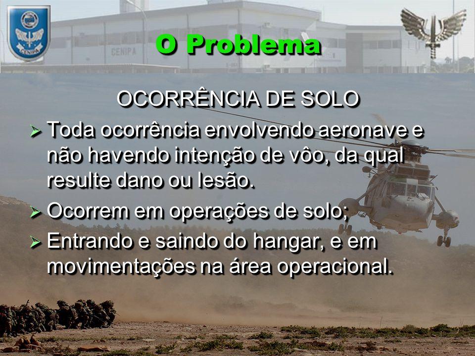 O Problema OCORRÊNCIA DE SOLO  Toda ocorrência envolvendo aeronave e não havendo intenção de vôo, da qual resulte dano ou lesão.