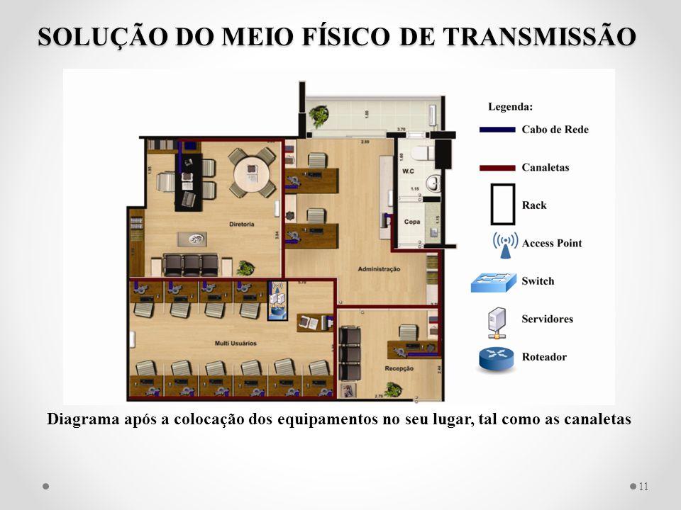 SOLUÇÃO DO MEIO FÍSICO DE TRANSMISSÃO 11 Diagrama após a colocação dos equipamentos no seu lugar, tal como as canaletas