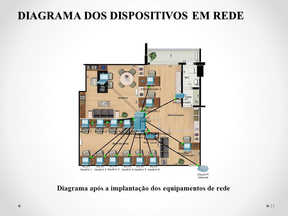DIAGRAMA DOS DISPOSITIVOS EM REDE 15 Diagrama após a implantação dos equipamentos de rede