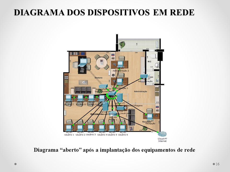 """DIAGRAMA DOS DISPOSITIVOS EM REDE 16 Diagrama """"aberto"""" após a implantação dos equipamentos de rede"""