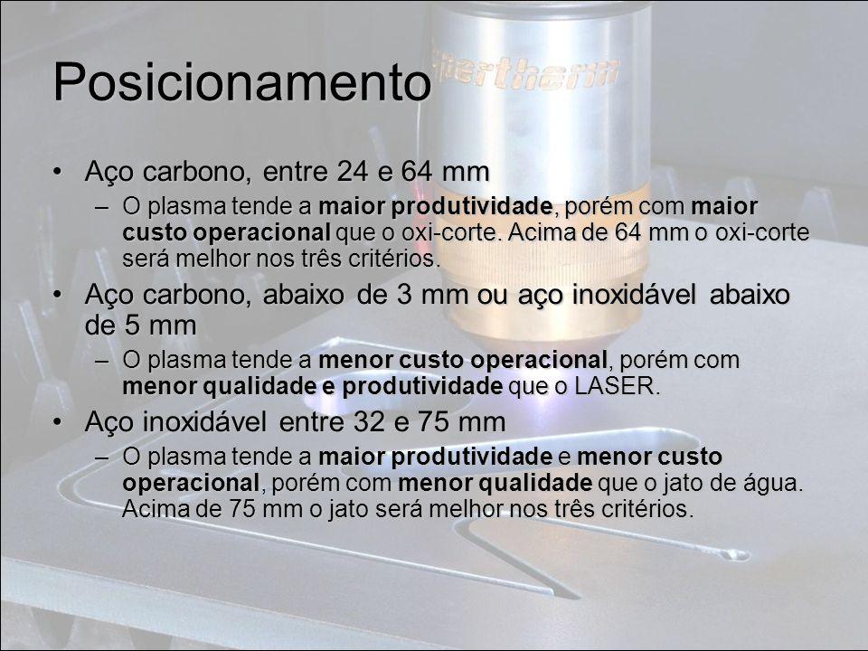 Posicionamento Aço carbono, entre 24 e 64 mmAço carbono, entre 24 e 64 mm –O plasma tende a maior produtividade, porém com maior custo operacional que