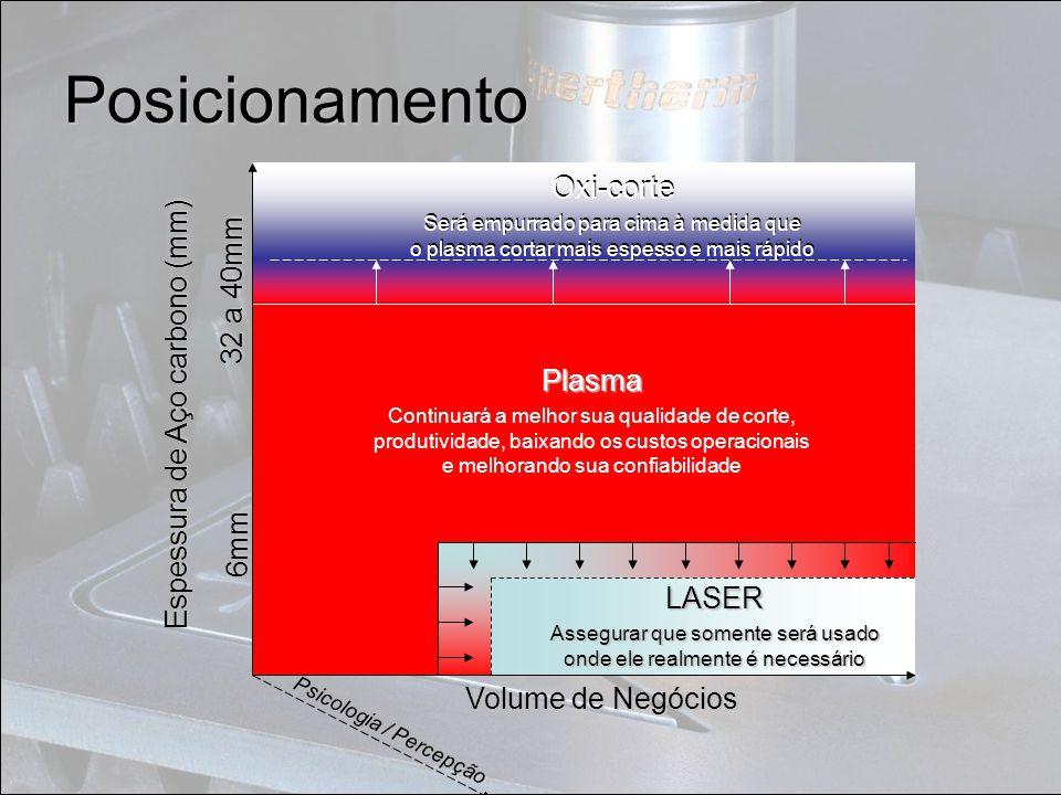 Posicionamento Volume de Negócios Espessura de Aço carbono (mm) 6mm 32 a 40mm LASER Assegurar que somente será usado onde ele realmente é necessário