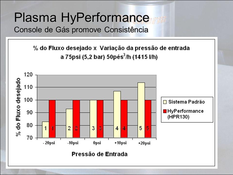 Plasma HyPerformance Console de Gás promove Consistência