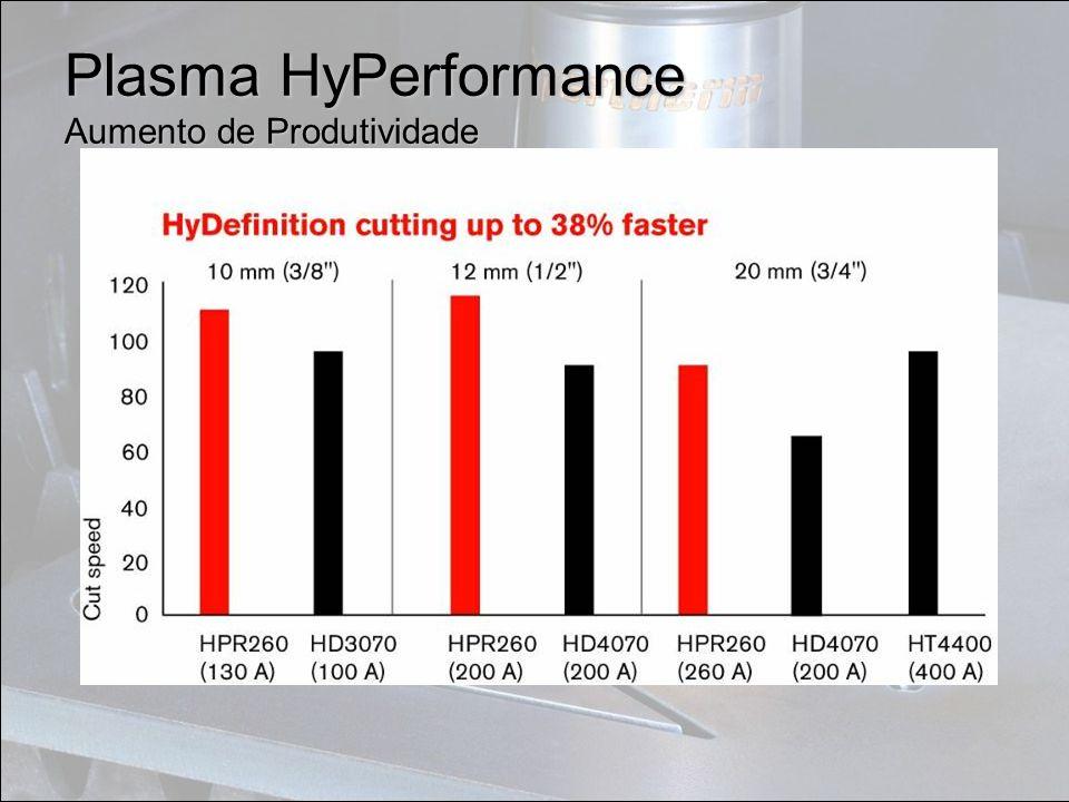 Plasma HyPerformance Aumento de Produtividade