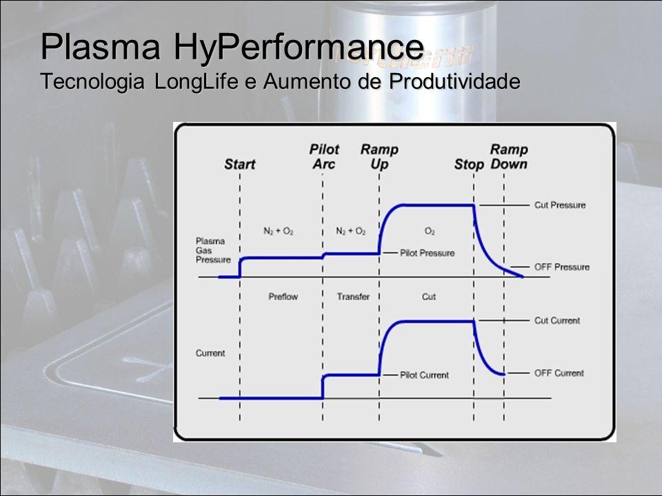 Plasma HyPerformance Tecnologia LongLife e Aumento de Produtividade