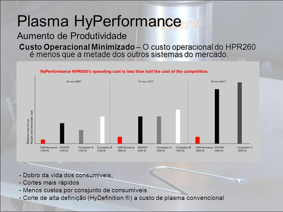 Plasma HyPerformance Aumento de Produtividade Custo Operacional Minimizado – O custo operacional do HPR260 é menos que a metade dos outros sistemas do