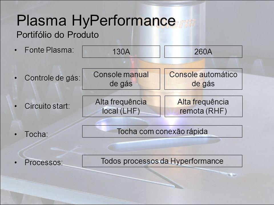 Fonte Plasma:Fonte Plasma: Controle de gás:Controle de gás: Circuito start:Circuito start: Tocha:Tocha: Processos:Processos: Todos processos da Hyperf