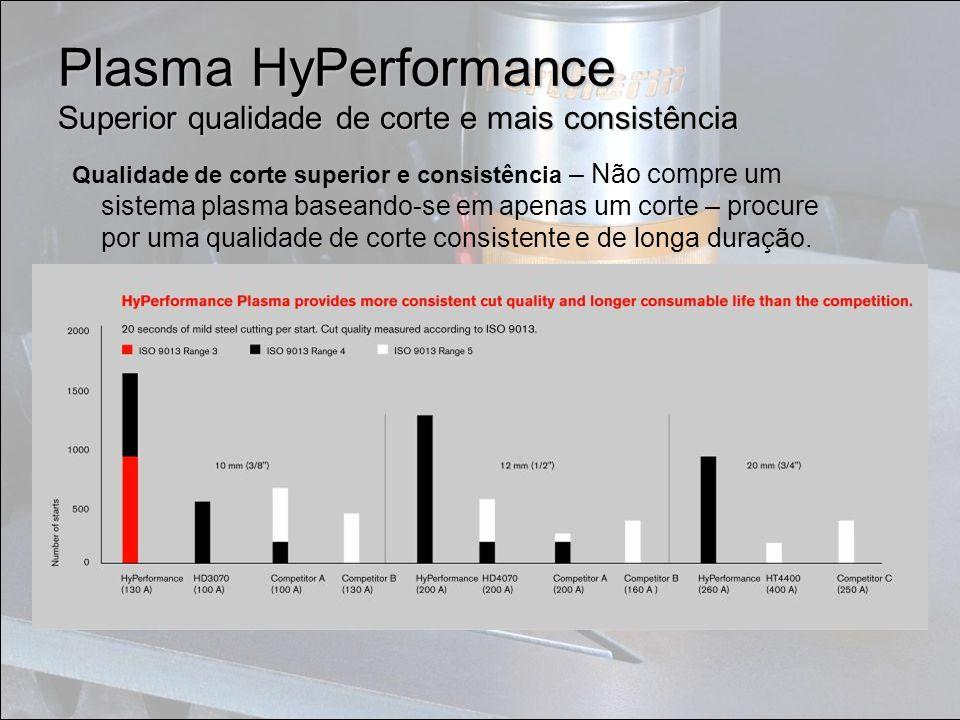 Plasma HyPerformance Superior qualidade de corte e mais consistência Qualidade de corte superior e consistência – Não compre um sistema plasma baseand