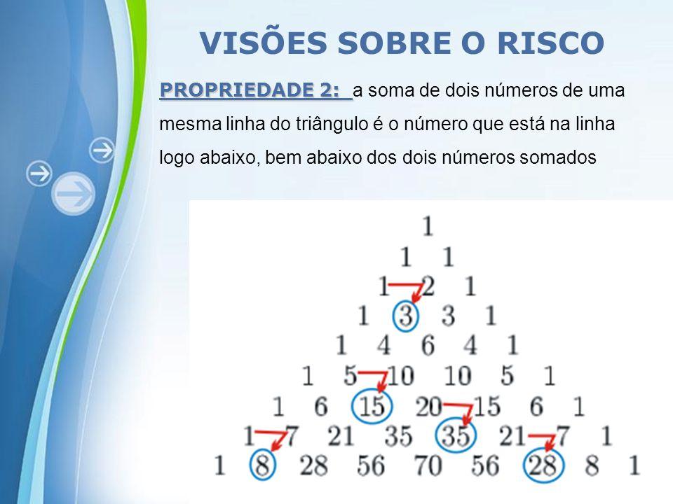 Powerpoint Templates Page 8 PROPRIEDADE 2: PROPRIEDADE 2: a soma de dois números de uma mesma linha do triângulo é o número que está na linha logo abaixo, bem abaixo dos dois números somados VISÕES SOBRE O RISCO