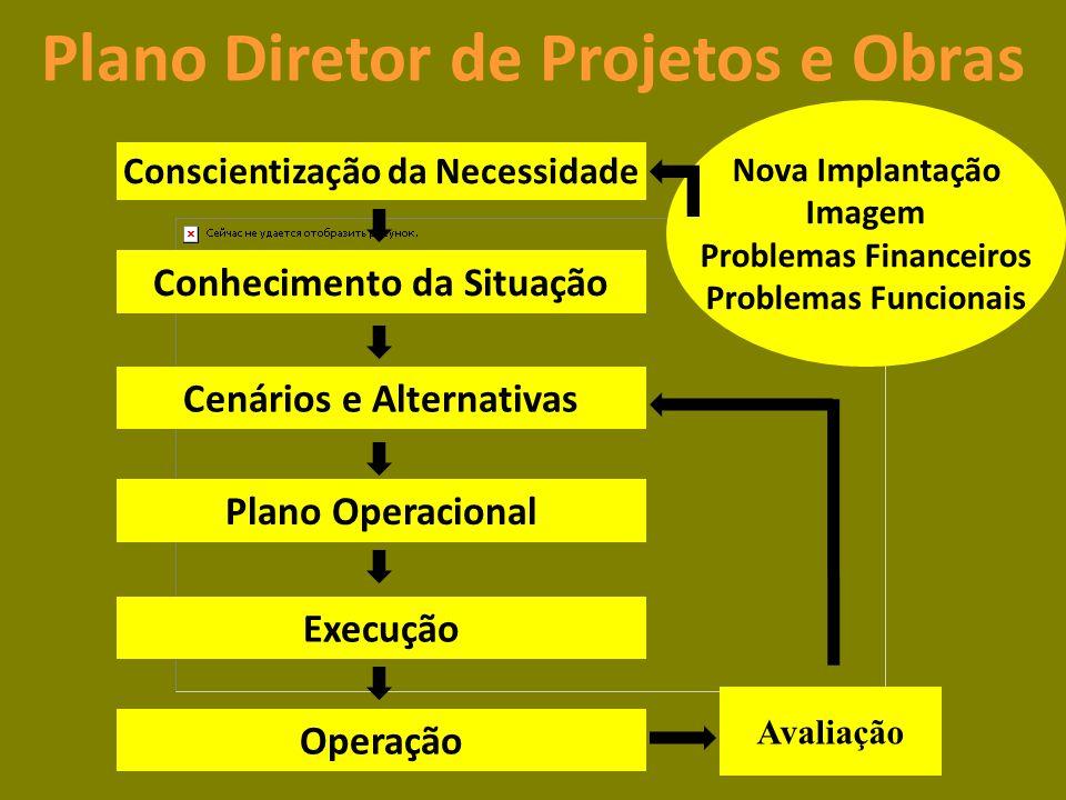Conscientização da Necessidade Conhecimento da Situação Cenários e Alternativas Plano Operacional Execução Operação Avaliação Nova Implantação Imagem Problemas Financeiros Problemas Funcionais Plano Diretor de Projetos e Obras