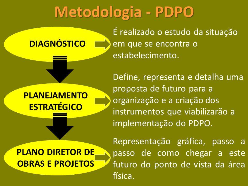 Metodologia - PDPO Representação gráfica, passo a passo de como chegar a este futuro do ponto de vista da área física.