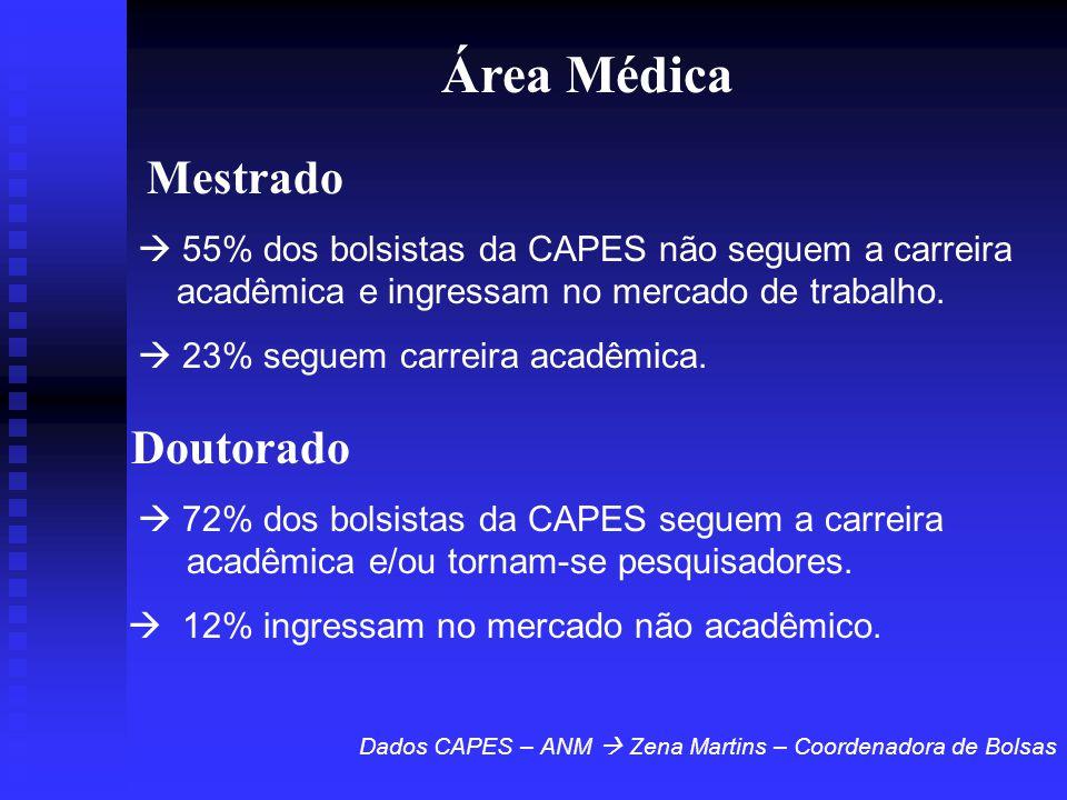 Área Médica Mestrado  55% dos bolsistas da CAPES não seguem a carreira acadêmica e ingressam no mercado de trabalho.