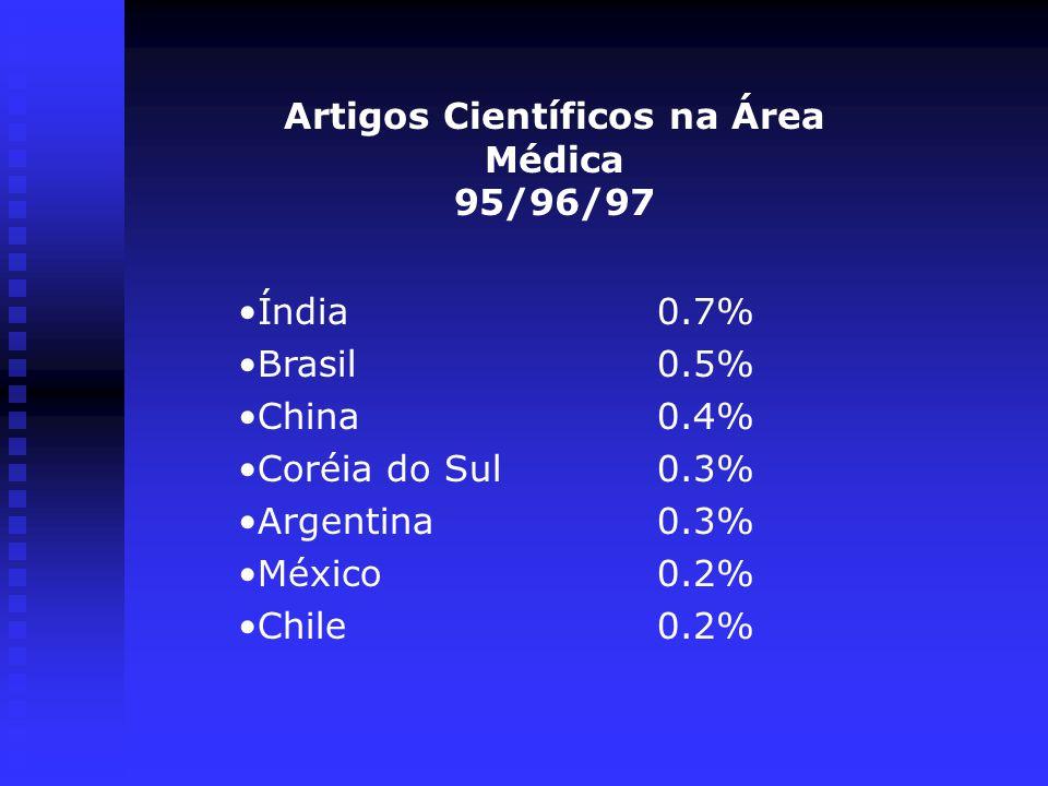 Artigos Científicos na Área Médica 95/96/97 Índia0.7% Brasil0.5% China0.4% Coréia do Sul0.3% Argentina0.3% México0.2% Chile0.2%