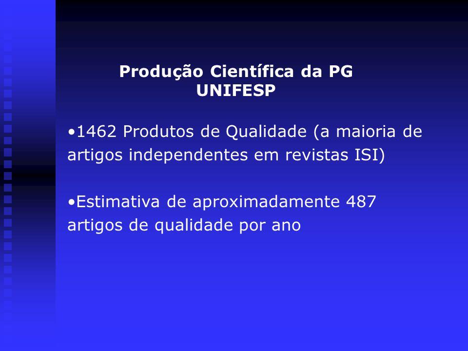 Produção Científica da PG UNIFESP 1462 Produtos de Qualidade (a maioria de artigos independentes em revistas ISI) Estimativa de aproximadamente 487 artigos de qualidade por ano