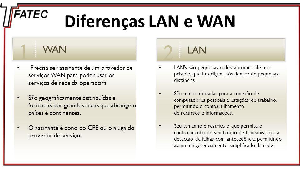 Protocolos WAN PPP Point-to-Point Protocol é um protocolo para transmissão de pacotes através de linhas seriais.
