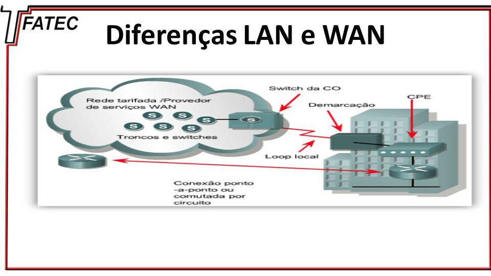 Protocolos WAN ATM Asynchronous Transfer Mode é uma tecnologia que implementa a comutação de células possibilitando altas taxas de transmissão.