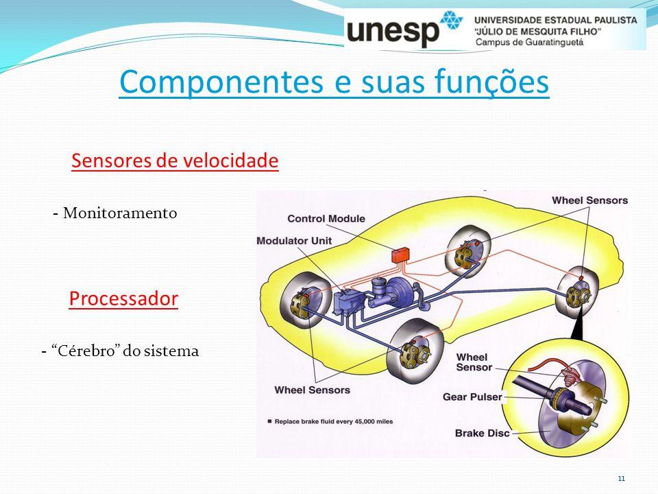 """11 Componentes e suas funções Sensores de velocidade - Monitoramento Processador - """"Cérebro"""" do sistema"""