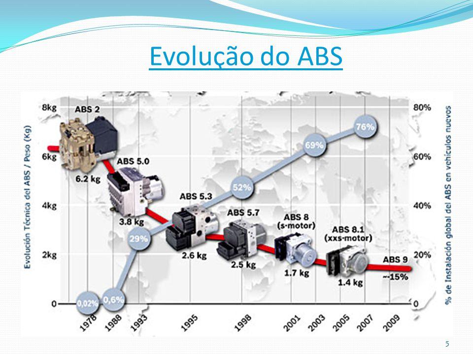 5 Evolução do ABS