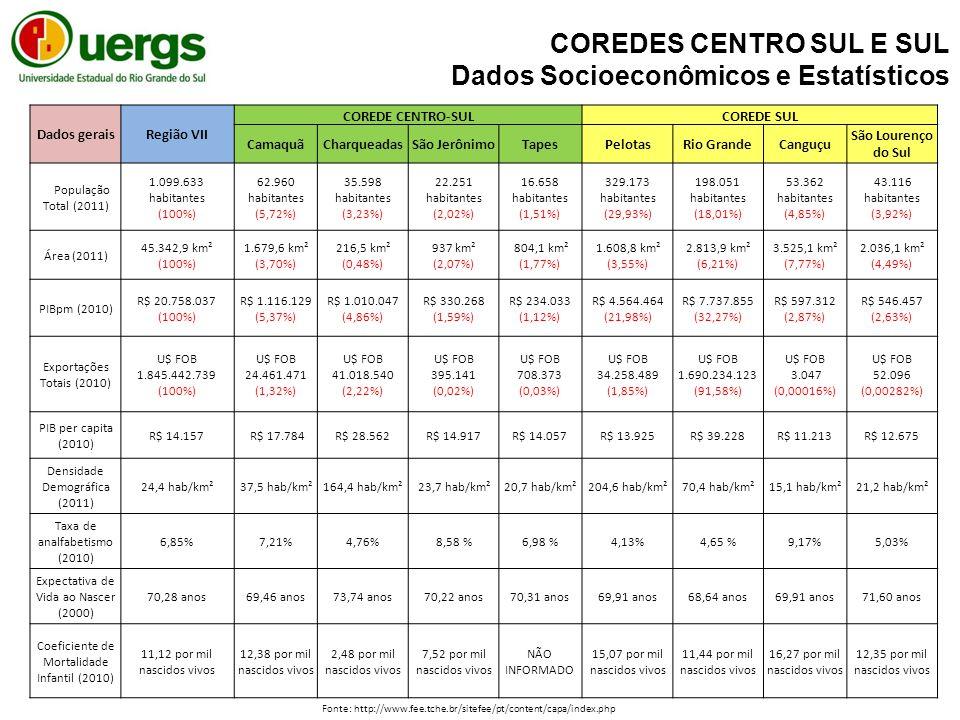 Dados geraisRegião VII COREDE CENTRO-SULCOREDE SUL CamaquãCharqueadasSão JerônimoTapesPelotasRio GrandeCanguçu São Lourenço do Sul População Total (2011) 1.099.633 habitantes (100%) 62.960 habitantes (5,72%) 35.598 habitantes (3,23%) 22.251 habitantes (2,02%) 16.658 habitantes (1,51%) 329.173 habitantes (29,93%) 198.051 habitantes (18,01%) 53.362 habitantes (4,85%) 43.116 habitantes (3,92%) Área (2011) 45.342,9 km² (100%) 1.679,6 km² (3,70%) 216,5 km² (0,48%) 937 km² (2,07%) 804,1 km² (1,77%) 1.608,8 km² (3,55%) 2.813,9 km² (6,21%) 3.525,1 km² (7,77%) 2.036,1 km² (4,49%) PIBpm (2010) R$ 20.758.037 (100%) R$ 1.116.129 (5,37%) R$ 1.010.047 (4,86%) R$ 330.268 (1,59%) R$ 234.033 (1,12%) R$ 4.564.464 (21,98%) R$ 7.737.855 (32,27%) R$ 597.312 (2,87%) R$ 546.457 (2,63%) Exportações Totais (2010) U$ FOB 1.845.442.739 (100%) U$ FOB 24.461.471 (1,32%) U$ FOB 41.018.540 (2,22%) U$ FOB 395.141 (0,02%) U$ FOB 708.373 (0,03%) U$ FOB 34.258.489 (1,85%) U$ FOB 1.690.234.123 (91,58%) U$ FOB 3.047 (0,00016%) U$ FOB 52.096 (0,00282%) PIB per capita (2010) R$ 14.157 R$ 17.784R$ 28.562R$ 14.917R$ 14.057R$ 13.925R$ 39.228R$ 11.213R$ 12.675 Densidade Demográfica (2011) 24,4 hab/km²37,5 hab/km²164,4 hab/km²23,7 hab/km²20,7 hab/km²204,6 hab/km²70,4 hab/km²15,1 hab/km²21,2 hab/km² Taxa de analfabetismo (2010) 6,85%7,21%4,76%8,58 %6,98 %4,13%4,65 %9,17%5,03% Expectativa de Vida ao Nascer (2000) 70,28 anos69,46 anos73,74 anos70,22 anos70,31 anos69,91 anos68,64 anos69,91 anos71,60 anos Coeficiente de Mortalidade Infantil (2010) 11,12 por mil nascidos vivos 12,38 por mil nascidos vivos 2,48 por mil nascidos vivos 7,52 por mil nascidos vivos NÃO INFORMADO 15,07 por mil nascidos vivos 11,44 por mil nascidos vivos 16,27 por mil nascidos vivos 12,35 por mil nascidos vivos COREDES CENTRO SUL E SUL Dados Socioeconômicos e Estatísticos Fonte: http://www.fee.tche.br/sitefee/pt/content/capa/index.php