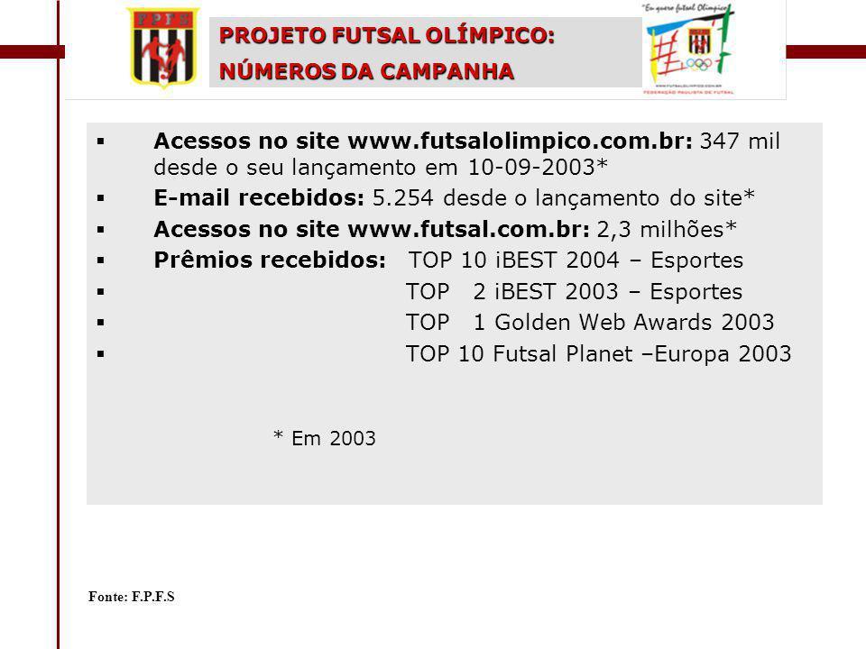  Acessos no site www.futsalolimpico.com.br: 347 mil desde o seu lançamento em 10-09-2003*  E-mail recebidos: 5.254 desde o lançamento do site*  Acessos no site www.futsal.com.br: 2,3 milhões*  Prêmios recebidos: TOP 10 iBEST 2004 – Esportes  TOP 2 iBEST 2003 – Esportes  TOP 1 Golden Web Awards 2003  TOP 10 Futsal Planet –Europa 2003 * Em 2003 PROJETO FUTSAL OLÍMPICO: NÚMEROS DA CAMPANHA Fonte: F.P.F.S