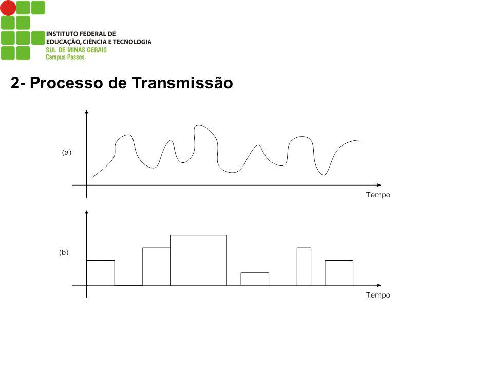 6.4- Transmissão Assíncrona e Síncrona Transmissão Síncrona: os relógios do transmissor e receptor estão sincronizados, ou seja, existe uma relação entre o momento em que o sinal é gerado e o momento em que o sinal é colhido no receptor.