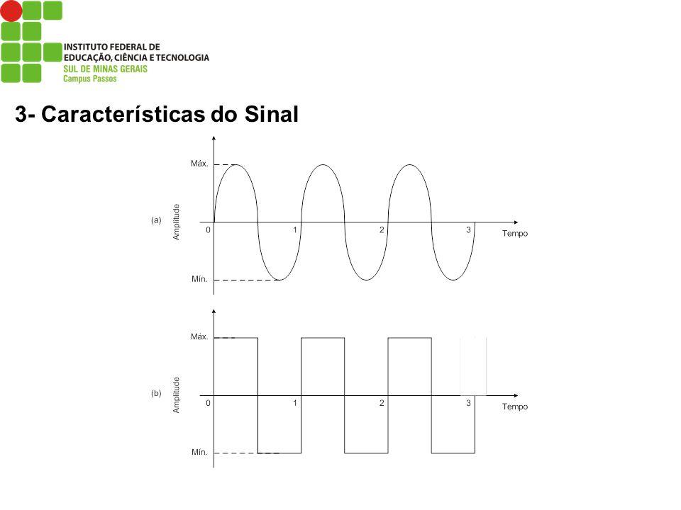 3- Características do Sinal Sinal periódico (a) onda senoidal (analógico) e (b) onda quadrada (digital).