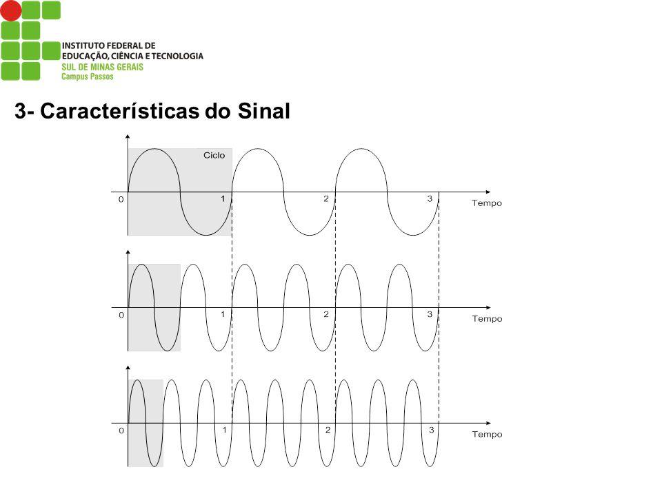 3- Características do Sinal