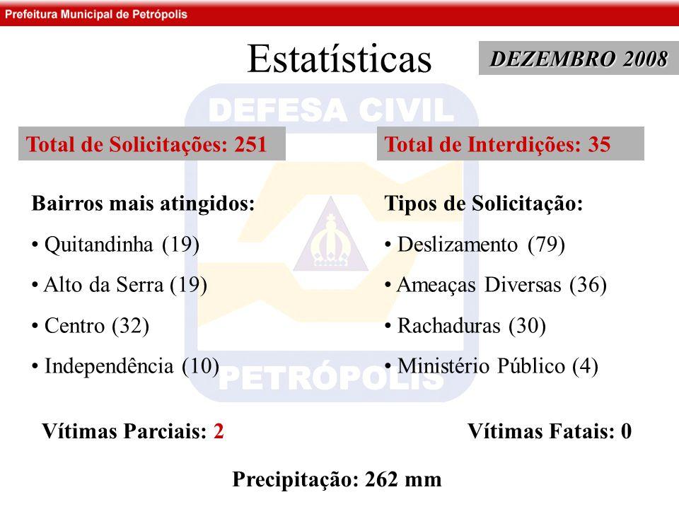 Estatísticas DEZEMBRO 2008 Total de Solicitações: 251 Bairros mais atingidos: Quitandinha (19) Alto da Serra (19) Centro (32) Independência (10) Tipos de Solicitação: Deslizamento (79) Ameaças Diversas (36) Rachaduras (30) Ministério Público (4) Total de Interdições: 35 Vítimas Parciais: 2 Vítimas Fatais: 0 Precipitação: 262 mm