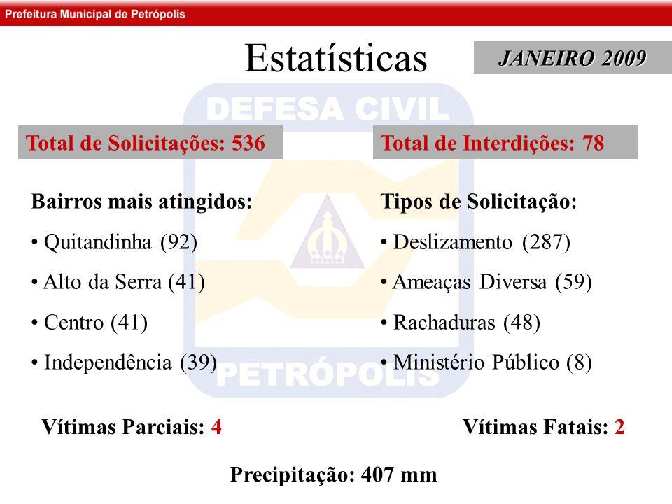 Estatísticas JANEIRO 2009 Total de Solicitações: 536 Bairros mais atingidos: Quitandinha (92) Alto da Serra (41) Centro (41) Independência (39) Tipos de Solicitação: Deslizamento (287) Ameaças Diversa (59) Rachaduras (48) Ministério Público (8) Total de Interdições: 78 Vítimas Parciais: 4 Vítimas Fatais: 2 Precipitação: 407 mm