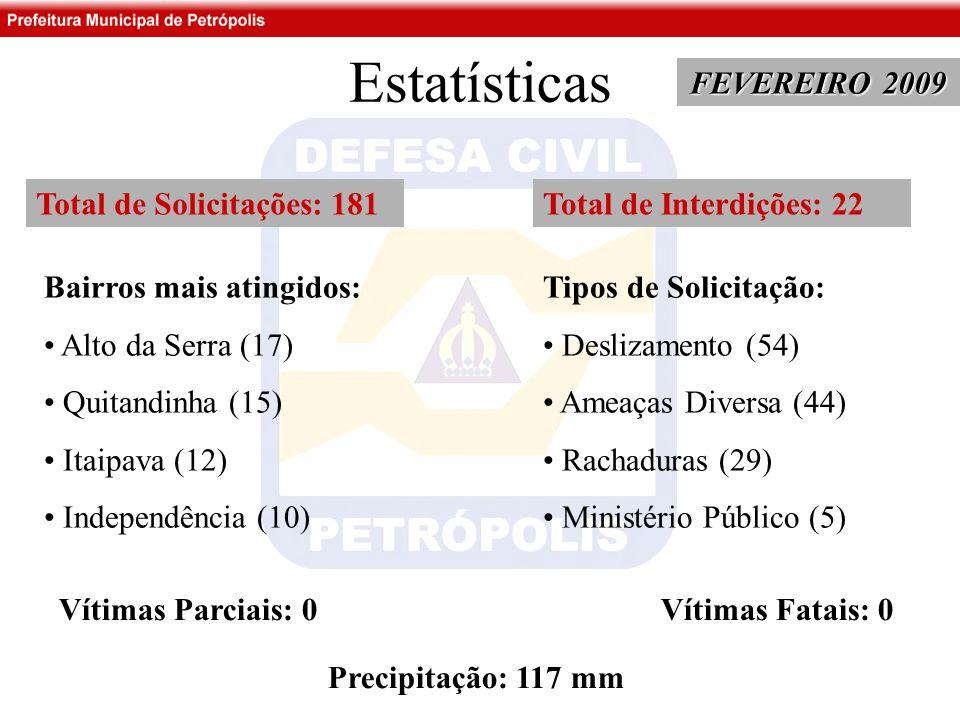 Estatísticas FEVEREIRO 2009 Total de Solicitações: 181 Bairros mais atingidos: Alto da Serra (17) Quitandinha (15) Itaipava (12) Independência (10) Tipos de Solicitação: Deslizamento (54) Ameaças Diversa (44) Rachaduras (29) Ministério Público (5) Total de Interdições: 22 Vítimas Parciais: 0 Vítimas Fatais: 0 Precipitação: 117 mm