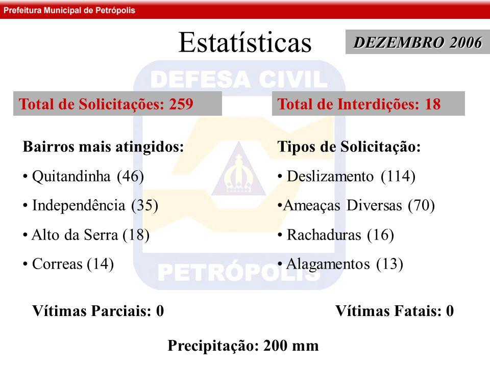 Estatísticas DEZEMBRO 2006 Total de Solicitações: 259 Bairros mais atingidos: Quitandinha (46) Independência (35) Alto da Serra (18) Correas (14) Tipos de Solicitação: Deslizamento (114) Ameaças Diversas (70) Rachaduras (16) Alagamentos (13) Total de Interdições: 18 Vítimas Parciais: 0 Vítimas Fatais: 0 Precipitação: 200 mm
